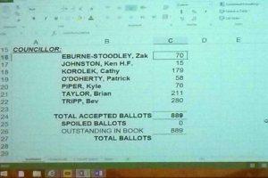 160528_bi_election_results