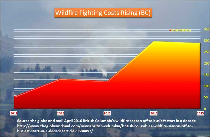 bw-wildfire-costs-rising
